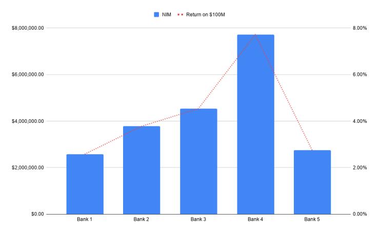 Ben Milne FinTech Banks Net Interest Margin