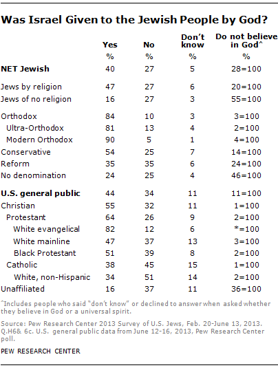 More Christian Americans Believe God Gave Israel to the Jewish People than Jewish Americans Themselves