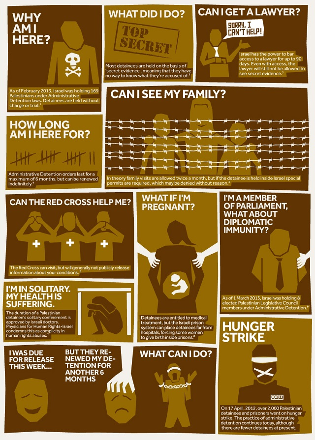 A visual explanation of Israel's policy of administrative detention  CREDIT: Visualizing Palestine