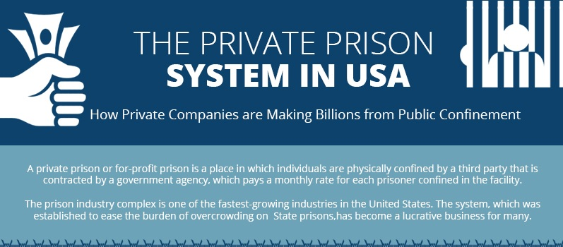 Privatization of the US Prison System (Infographic)