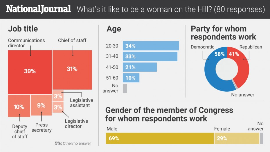 sexism capitol hill poll demographics