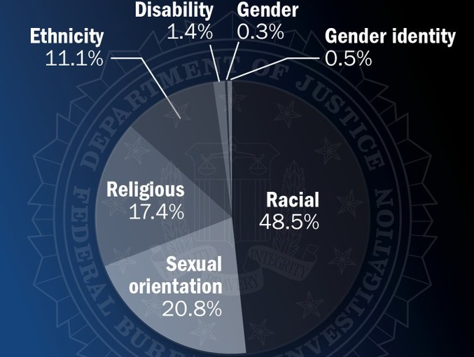 5,928 Hate Crimes Reported to FBI in 2013