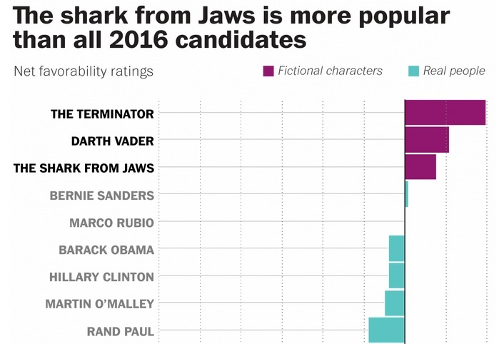 Jaws Shark More Popular than All 2016 US Presidential Candidates