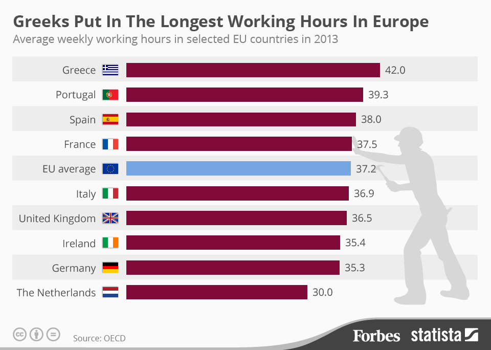 Greeks Work the Longest Hours in Europe