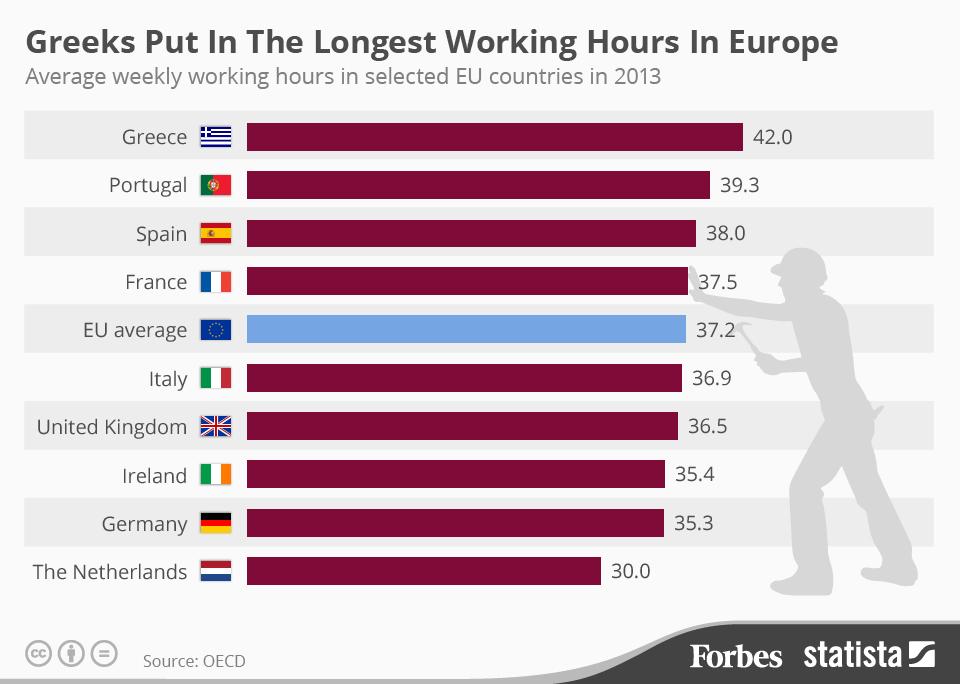 Greeks Work the Longest Hours in Europe