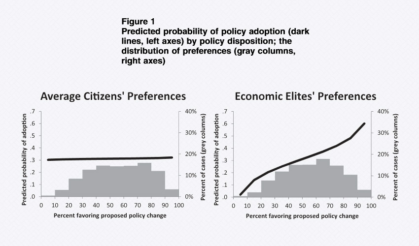 Illusion of capitalist democracy, in 2 graphs: Study shows public has no influence on US gov. policy