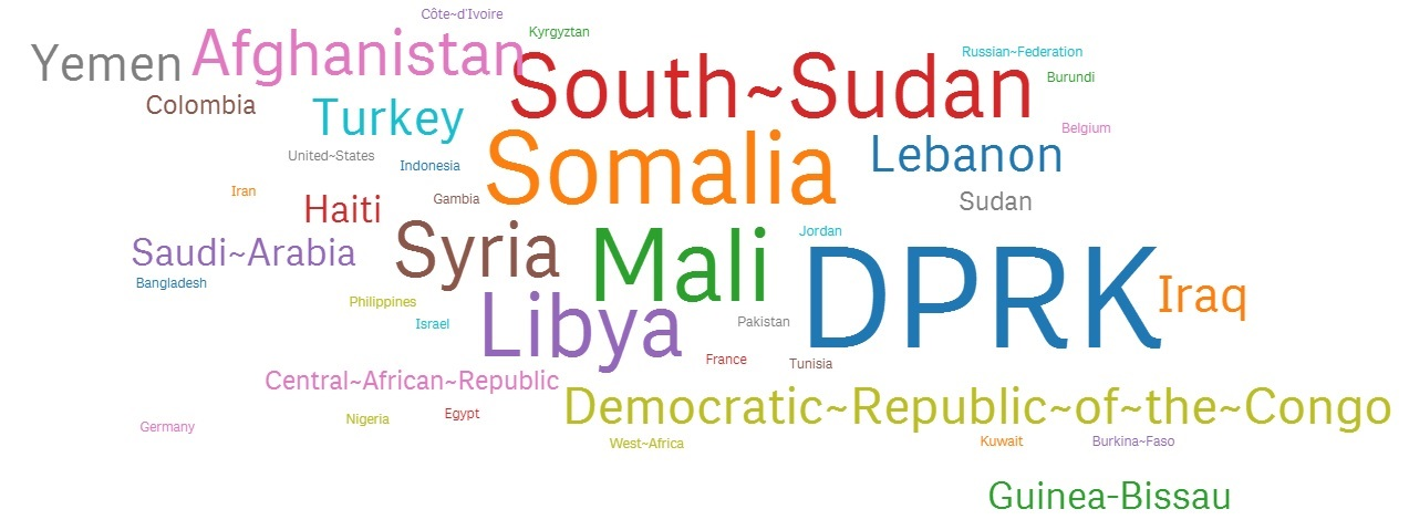 un word cloud countries