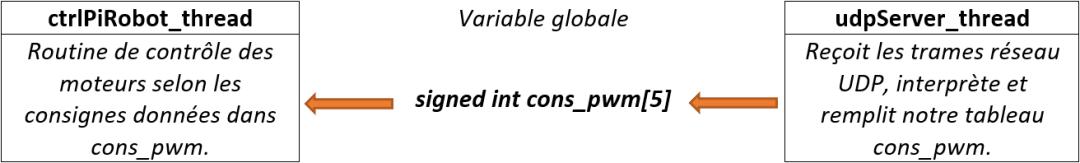 Variable partagée entre deux threads