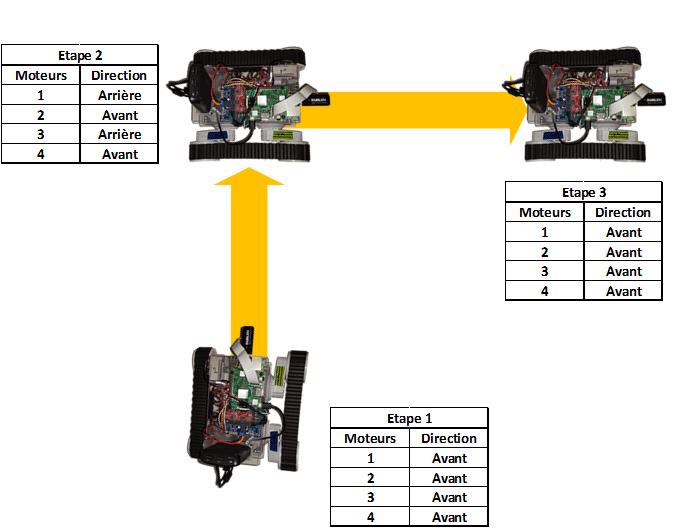 1er cas, très simple à gérer : aucun rayon de courbure, le robot effectue sa rotation sur place