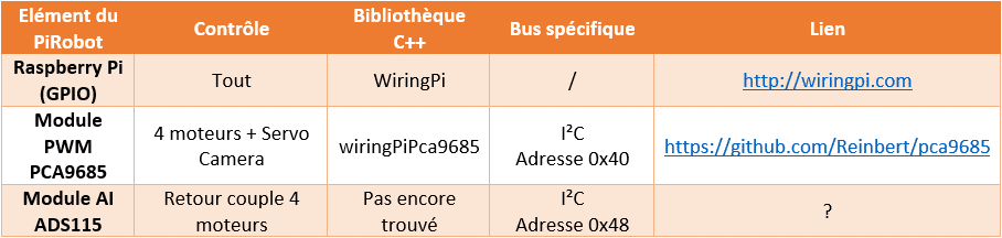 Tableau_I2C