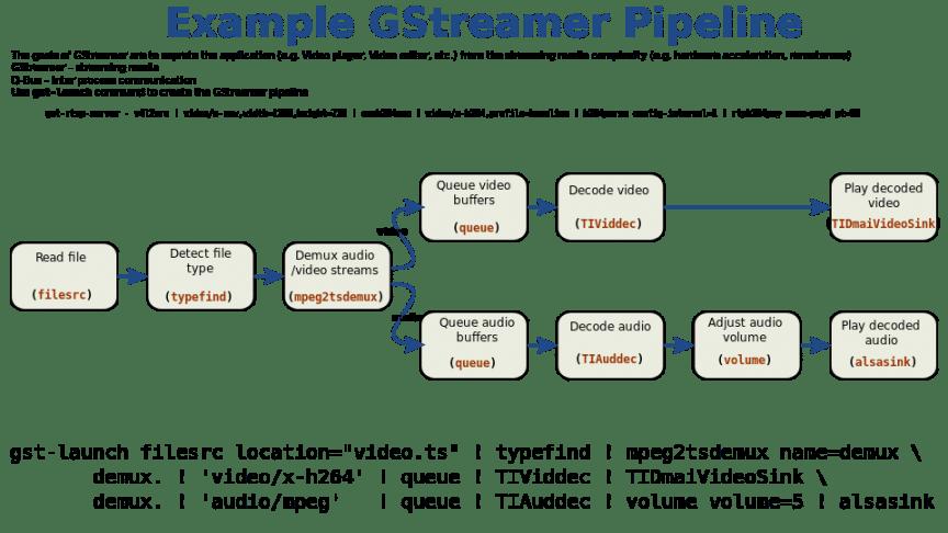 Exemple d'un pipeline GStreamer (src : Wikipedia GStreamer, ScotXW)
