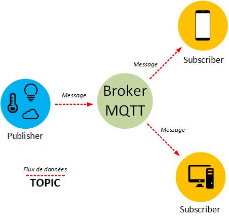 L'architecture MQTT.