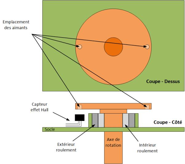 Schéma de l'axe de l'anémomètre avec le capteur à effet Hall.