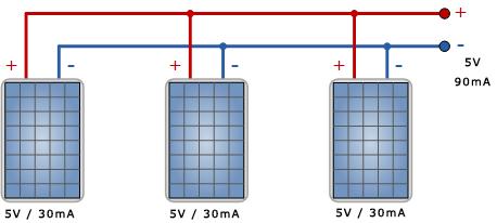 Avec les cellules solaires en parallèles, les courants d'additionnent.