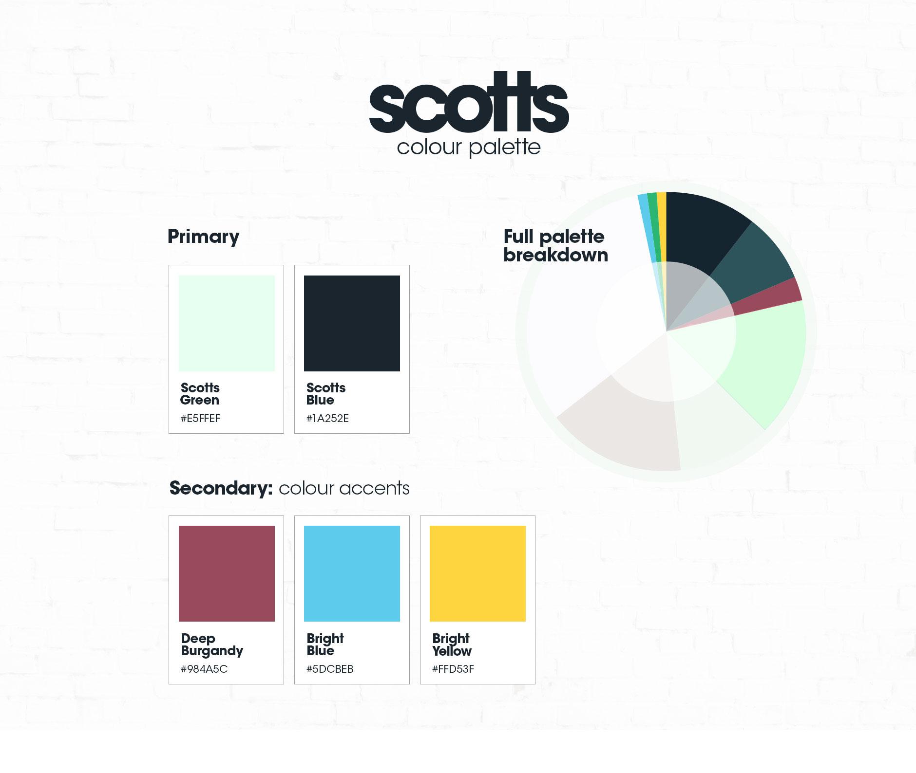 Scotts Menswear: Brand positioning, website and app design