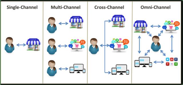 retail-strategy-evolution