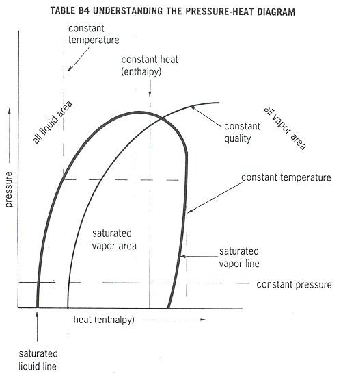 Refrigeration Principles And How A Refrigeration System