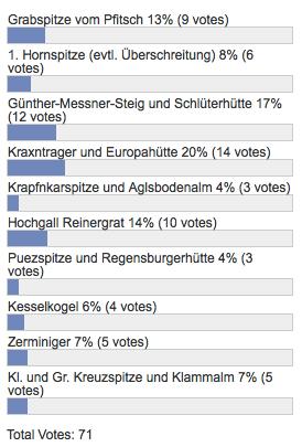 Umfrageergebnis