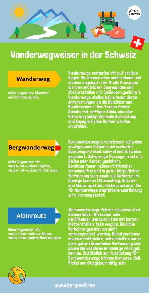 Wanderwegweiser in der Schweiz