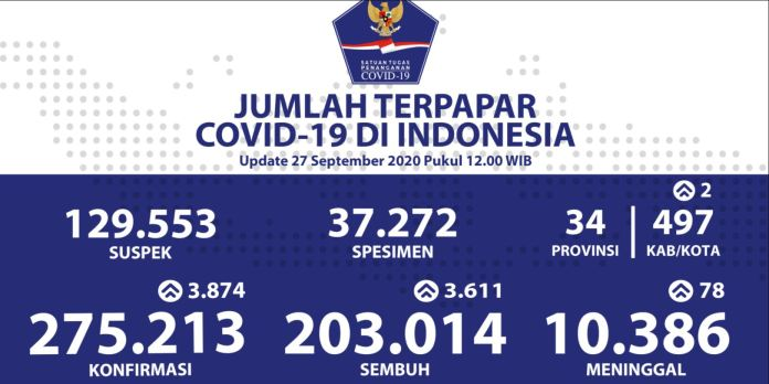 Covid-19 Nasional