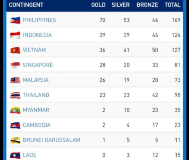 Klasemen Sea Games  Indonesia Kejar Filipina Di Puncak