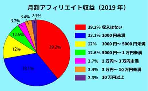アフィリエイト収益円グラフ