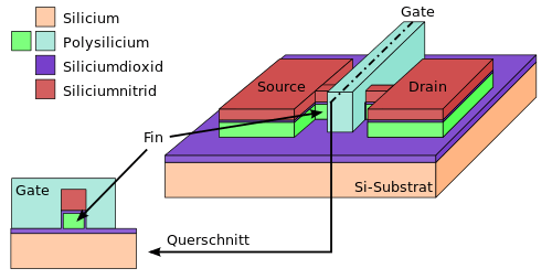 FinFET - Image from wikimedia Creative Commons Attribution-Share Alike 3.0 Unported license.