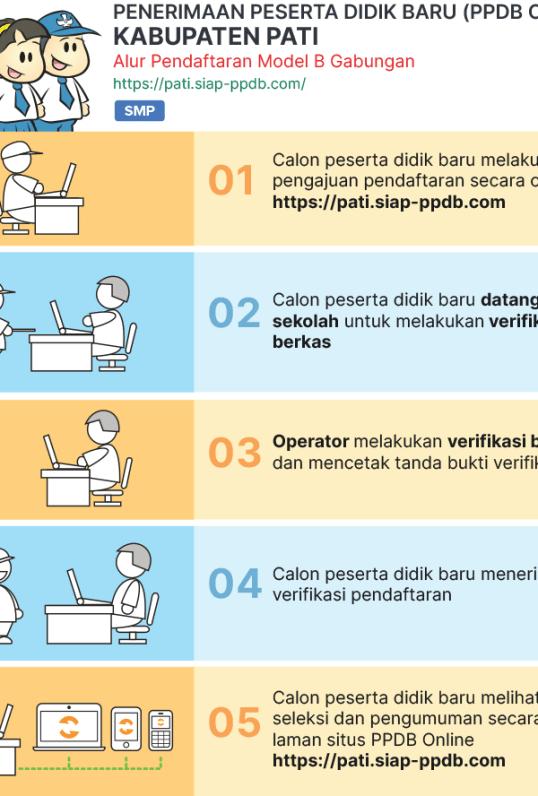Pengumuman Hasil Pendaftaran PPDB SMP Kab Pati 2020/2021.
