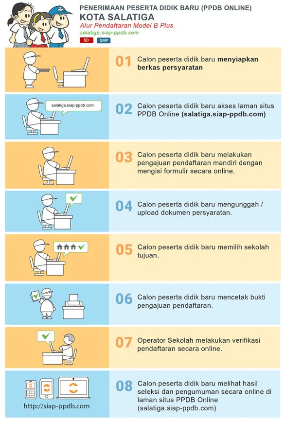 Jadwal dan Syarat Cara Pendaftaran PPDB SMP Kota Salatiga 2020 2021.