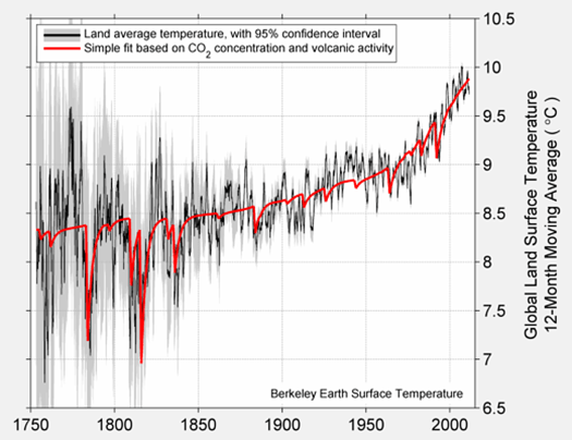 Assessing U S  temperature adjustments using the Climate