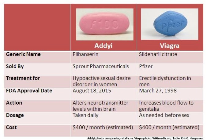 Pink vs. Blue. How Addyi compares to Viagra.