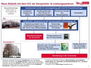 Schema-ICC-Lageso.001