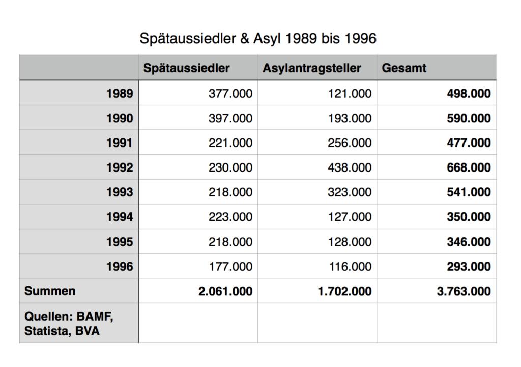 Spätaussiedler & Asylzahlen 1989-1996