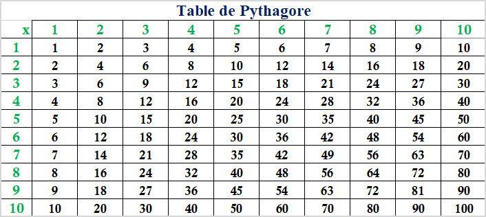 Table De Pythagore Addition