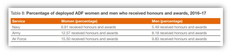 Women in Defence - Medals