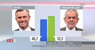 Hochrechnung 4.12. Bundespräsidentenwahl 2016