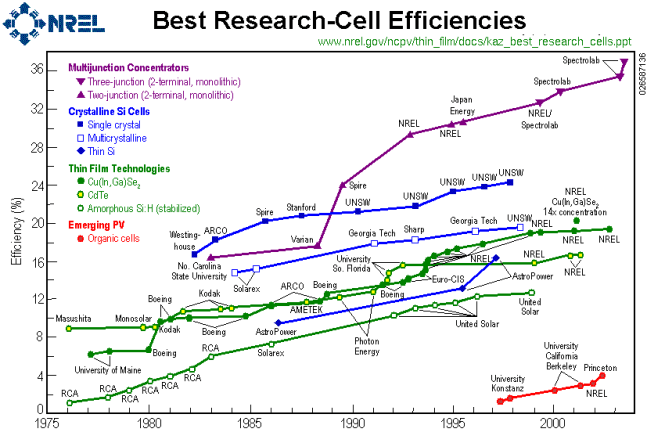 pv cell efficiency graph