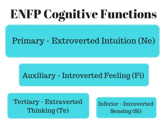 Cognitive Function Stack - ENFP