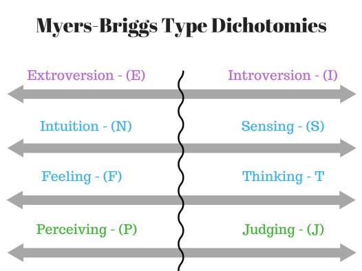Myers Briggs Type Dichotomies