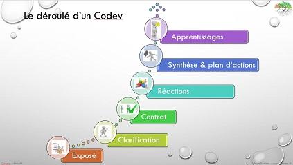 Présentation Codev, co-développement