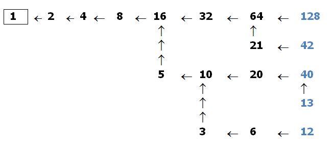Collatz diagram