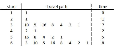 early travels in the Collatz Problem