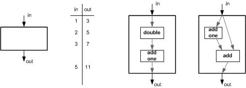 Equivalence Bb Model
