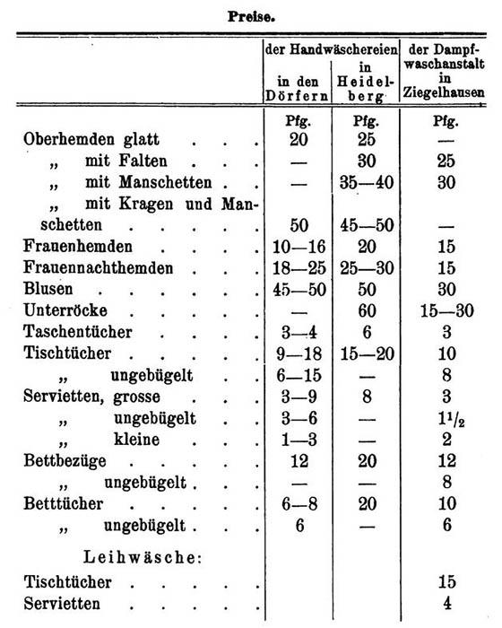 Tabelle mit Preisvergleichen für's Wäschewaschen
