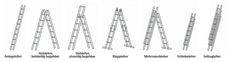 Zeichnung: Bauart verschiedener Leitertypen
