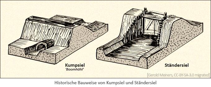 Zeichnung: Histor. Bauweise von Kumpsiel u. Ständersiel