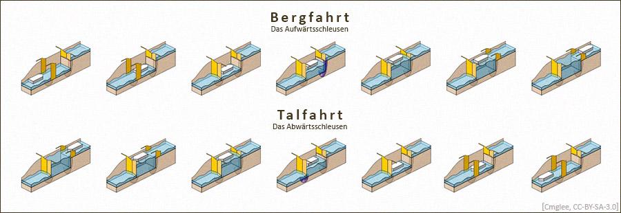 Zeichnung: Phasen Aufwärts- (Bergfahrt) u. Abwärtsschleusen (Talfahrt)