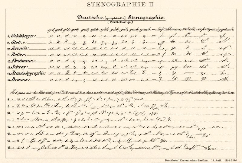 Brockhaus-Abb: Stenographie, Übersichtstafel II - 1896