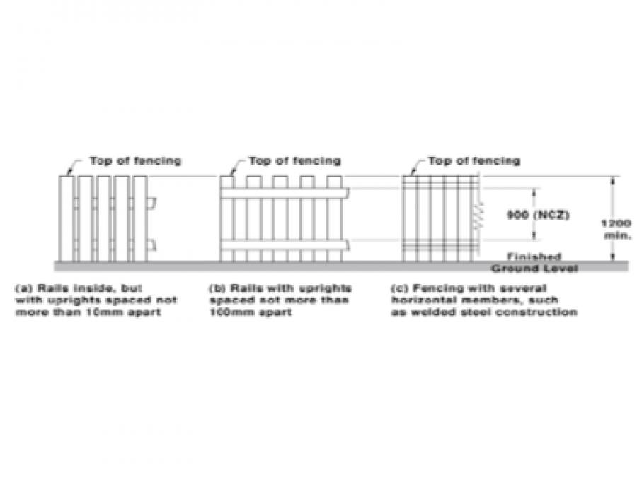 Distance between horizontal rails