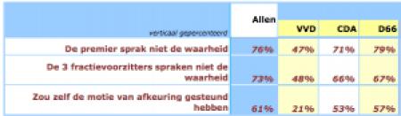 score van peil.nl